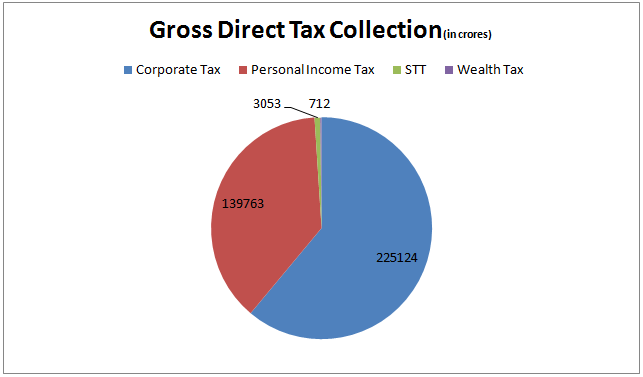 gross tax collection