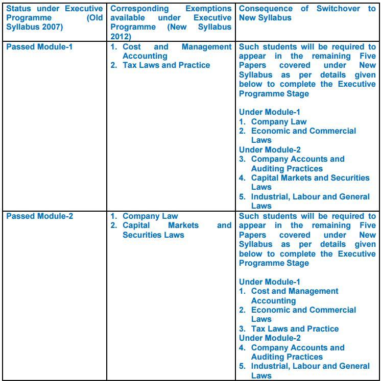 Taxplore-cs executive switchover