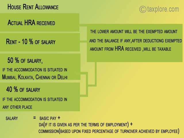 house rent allowance